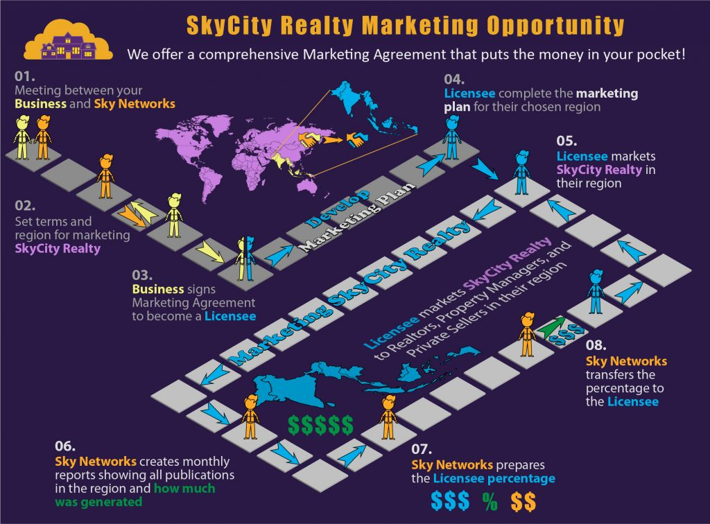 SkyCity Realty Marketing Opportunity
